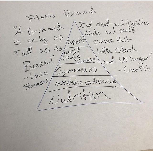 A Pirâmide doCrossFit